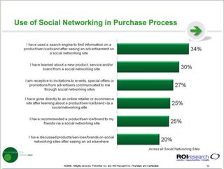 PerformicsROI_SocialImpactonPurchase_Nov09
