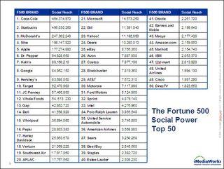 F500SocialPowerTop50_chart_121809
